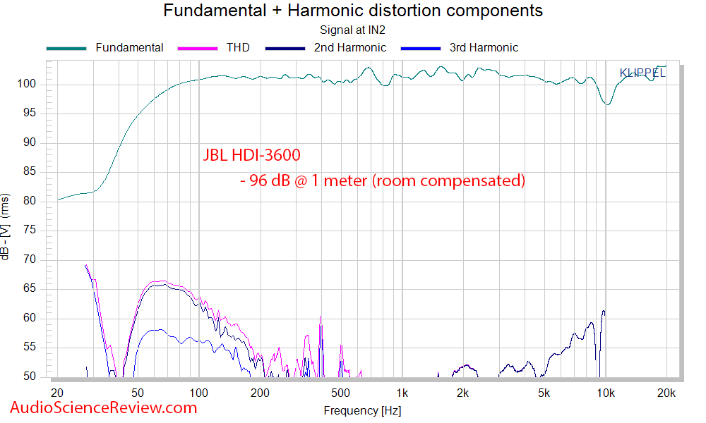 JBL HDI-3600 Speaker THD+N Distortion audio measurements.png
