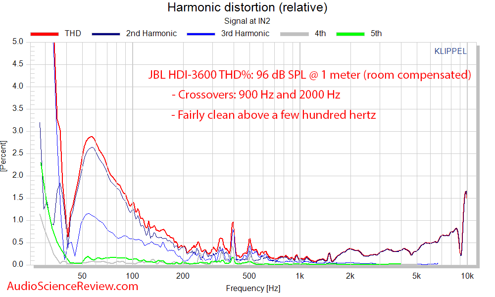 JBL HDI-3600 Speaker THD+N Distortion Percent audio measurements.png