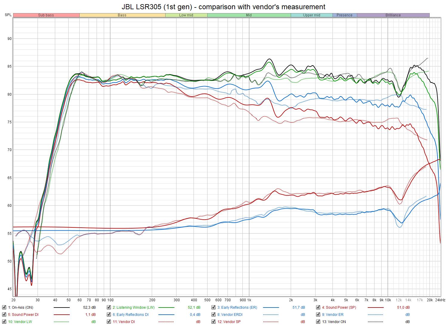 JBL LSR305 (1st gen) - comparison with digitized vendor spin.png