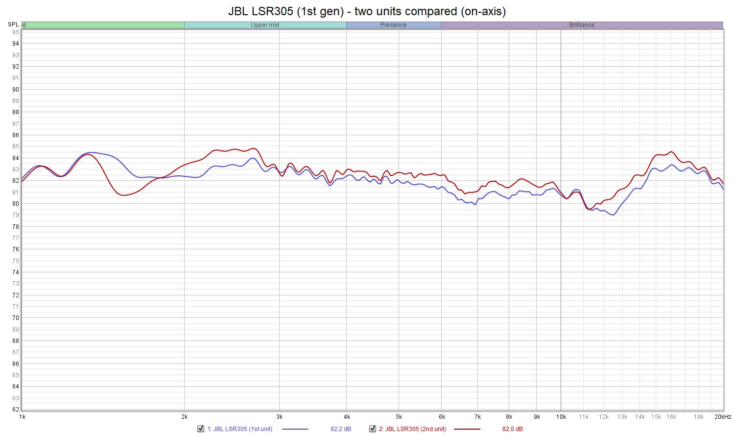 JBL LSR305 - 2 units compared.png