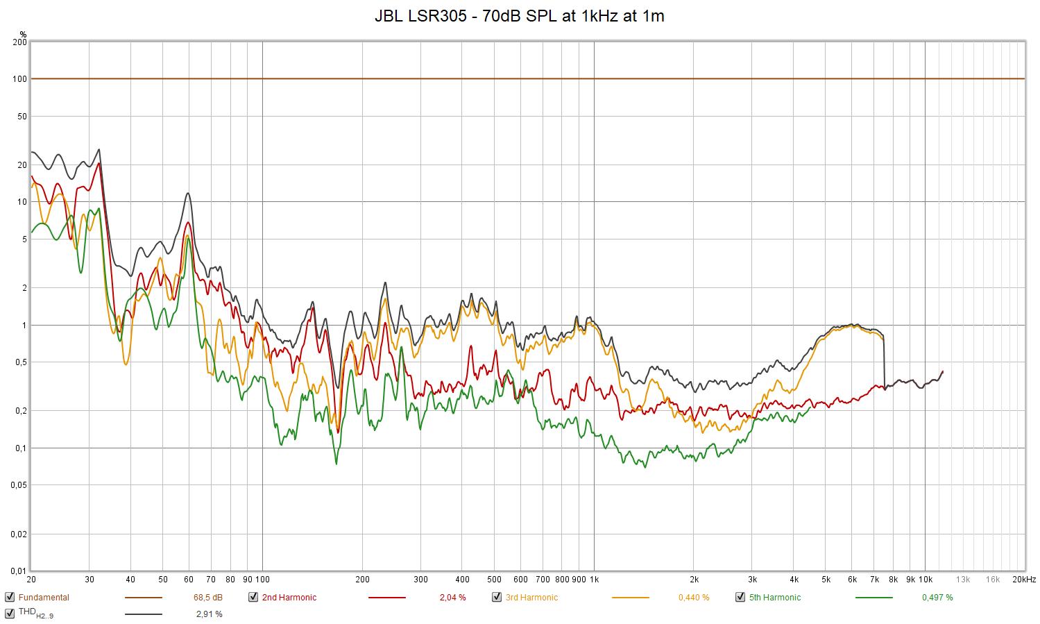 JBL LSR305 - 70dB SPL at 1kHz at 1m.png