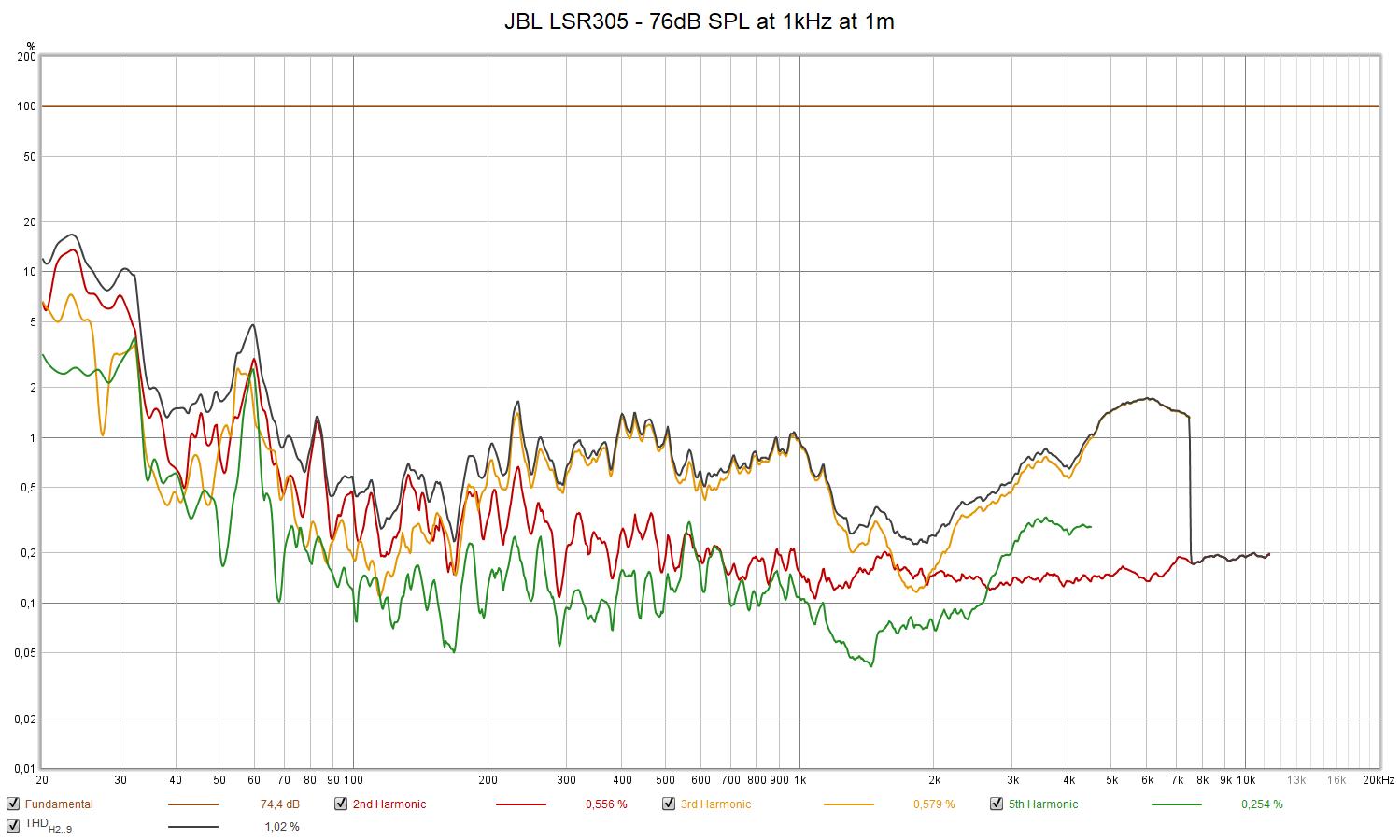 JBL LSR305 - 76dB SPL at 1kHz at 1m.png
