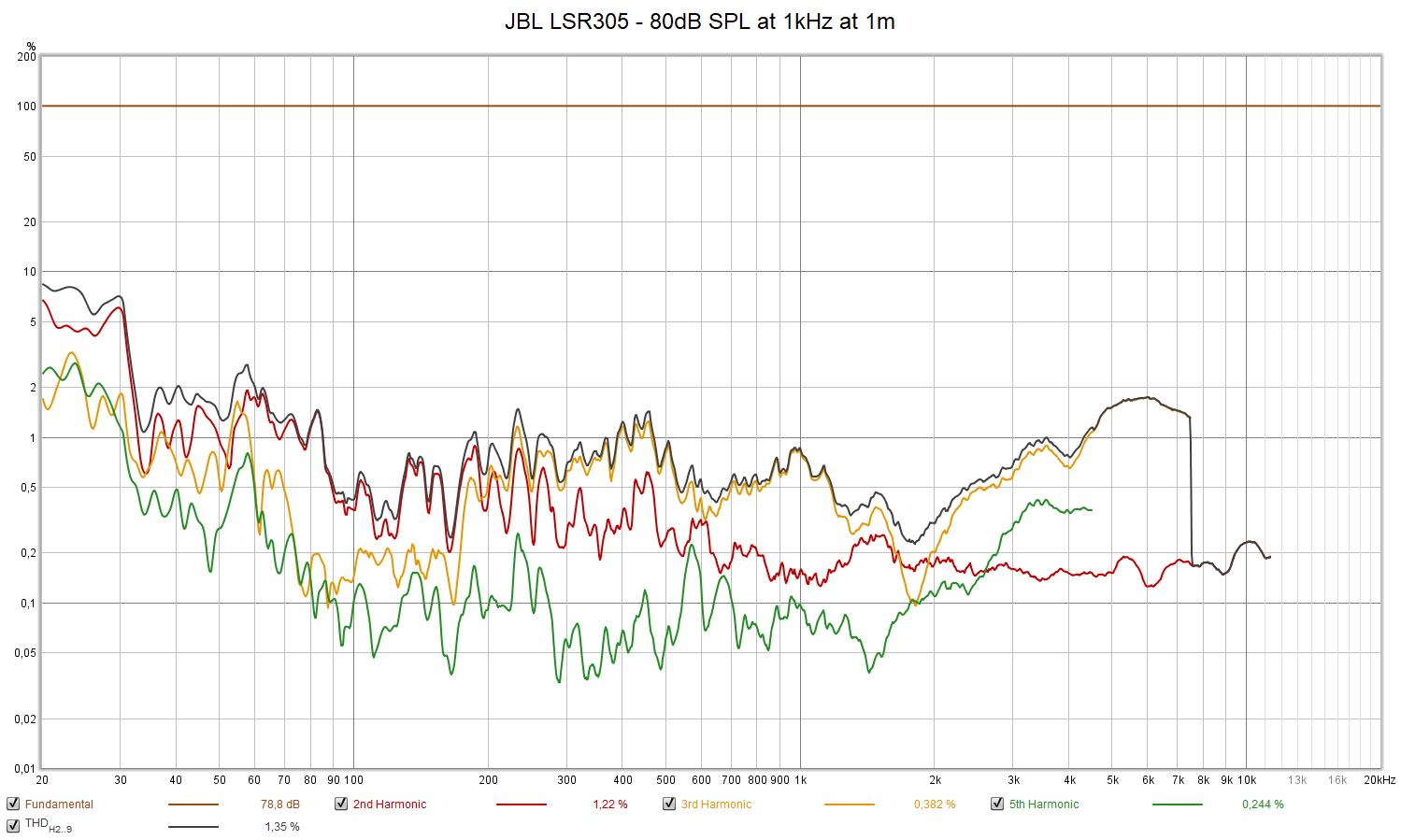 JBL LSR305 - 80dB SPL at 1kHz at 1m.png