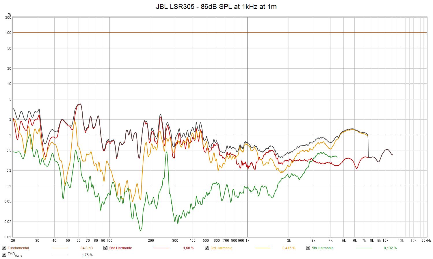 JBL LSR305 - 86dB SPL at 1kHz at 1m.png
