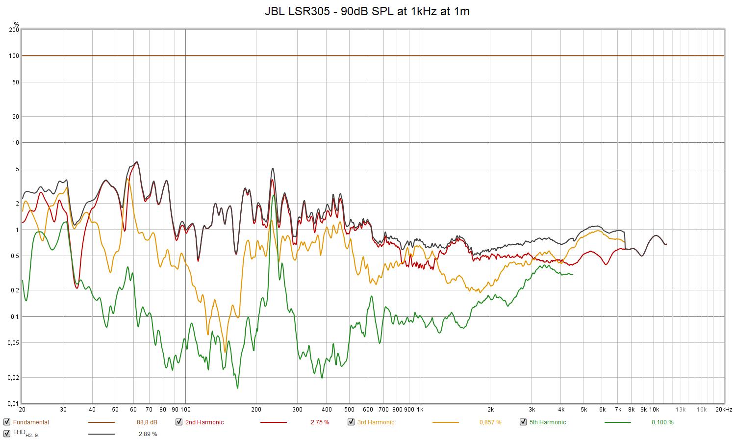 JBL LSR305 - 90dB SPL at 1kHz at 1m.png