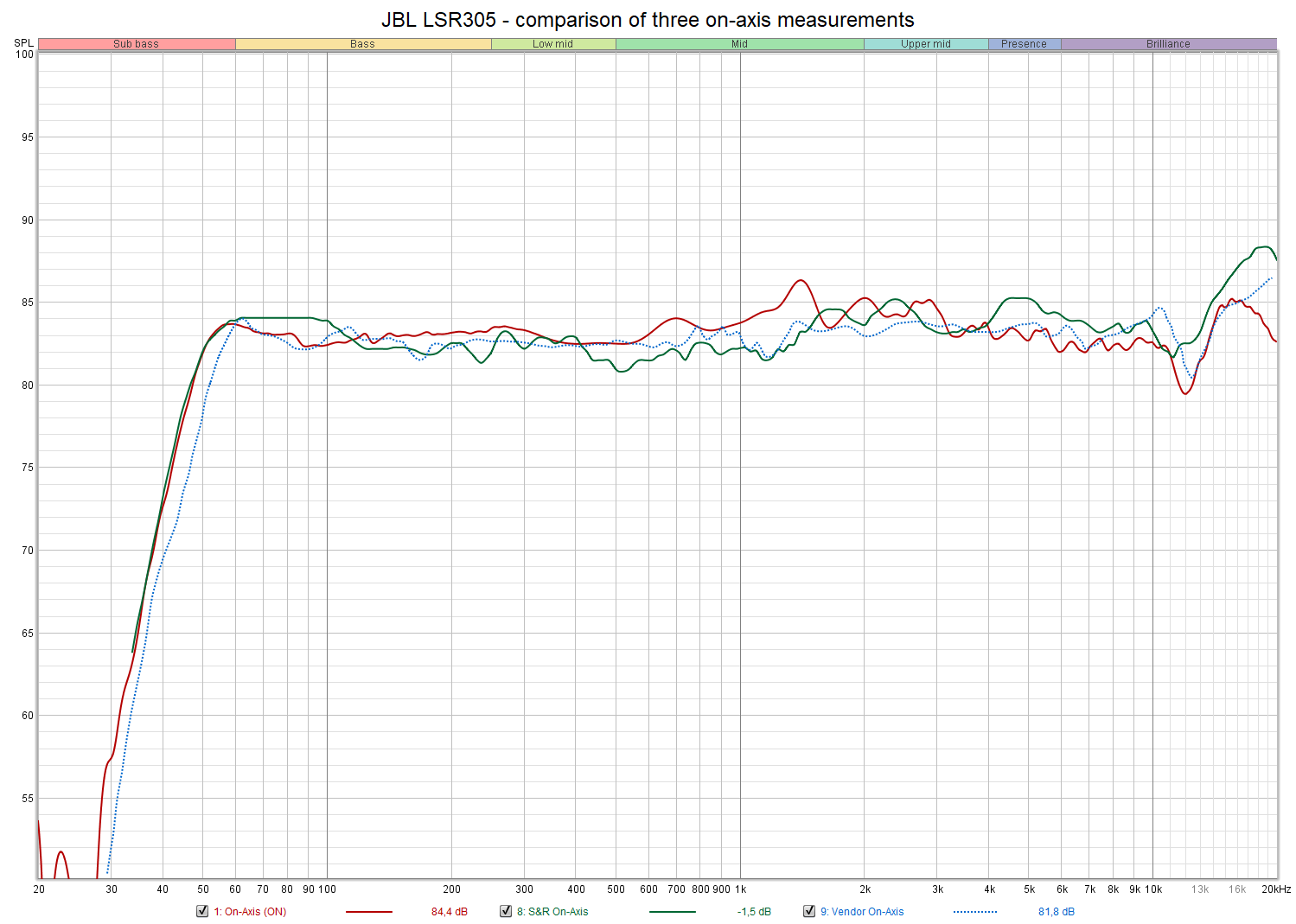 JBL LSR305 - comparison of three on-axis measurements.png