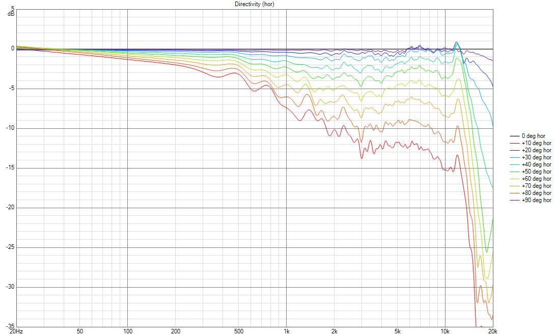 JBL LSR305 Directivity (hor) spread.png