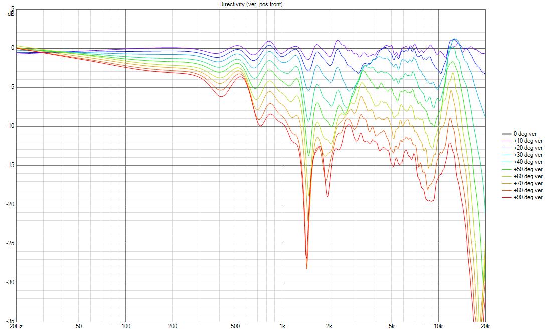 JBL LSR305 Directivity (ver, pos front) spread.png