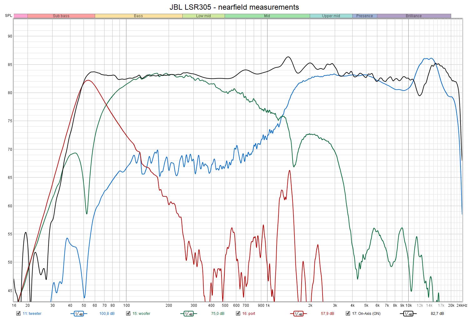 JBL LSR305 - nearfield measurements.png