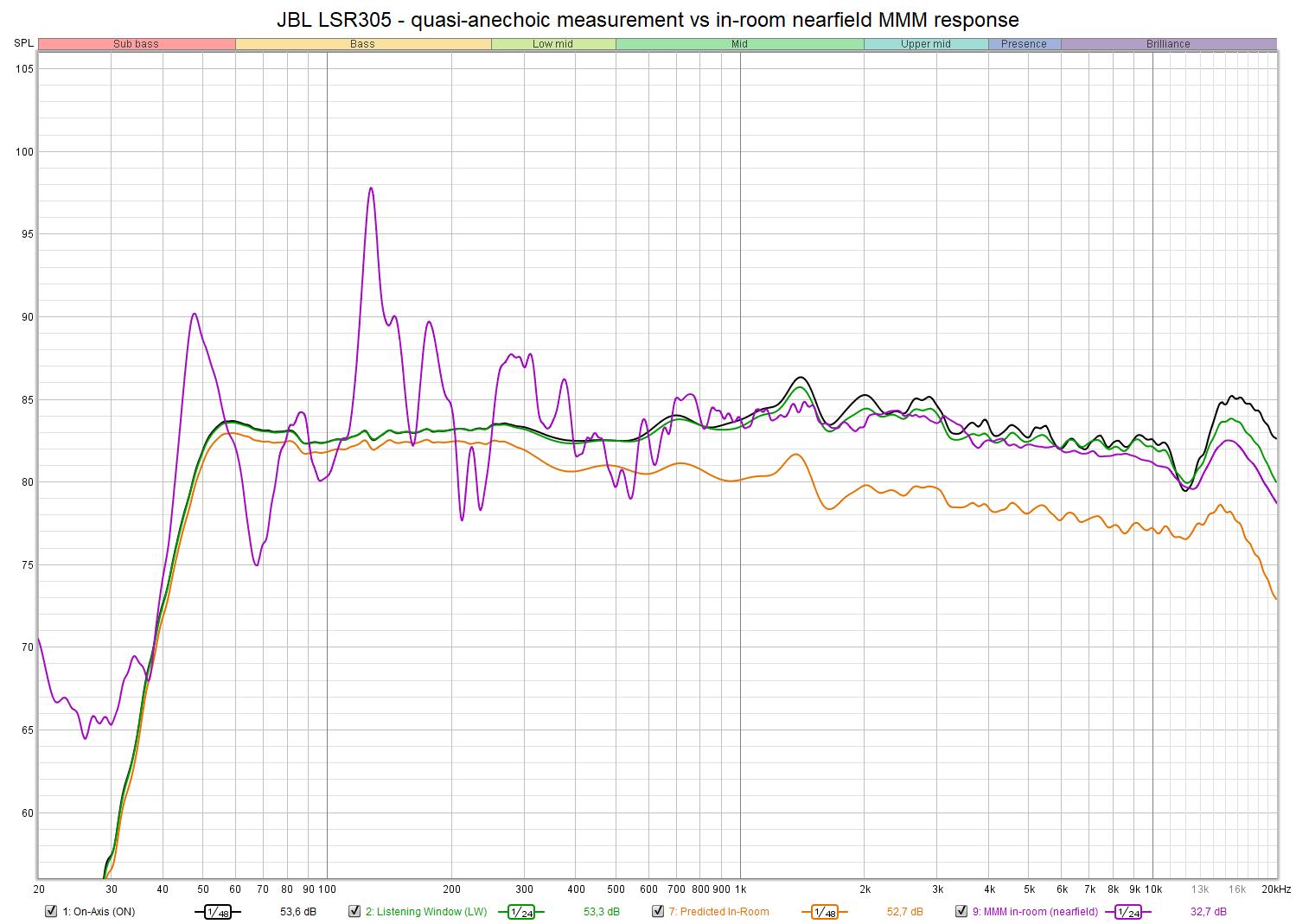 JBL LSR305 - quasi-anechoic measurement vs in-room nearfield MMM response.png