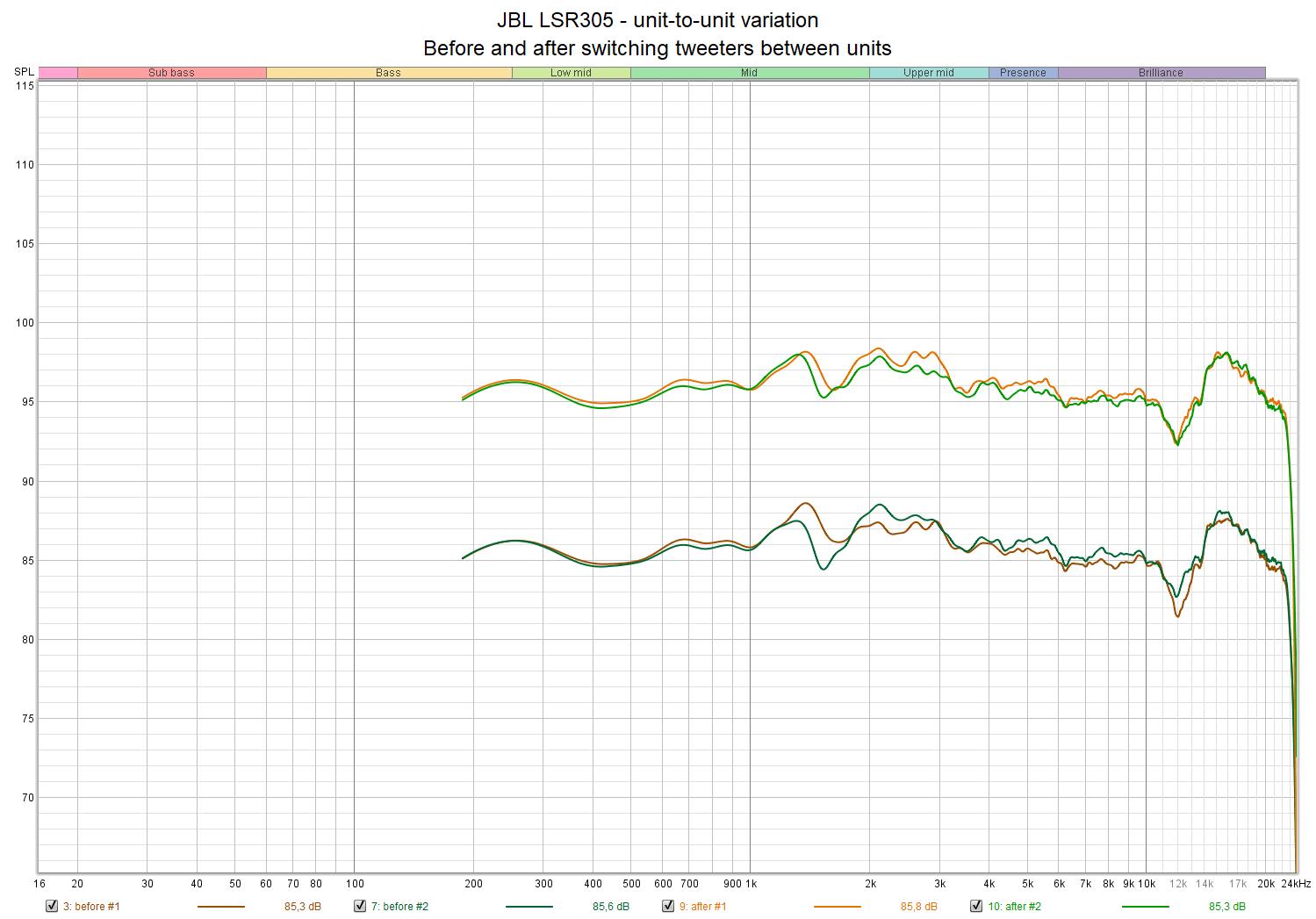 JBL LSR305 - unit-to-unit variation.png