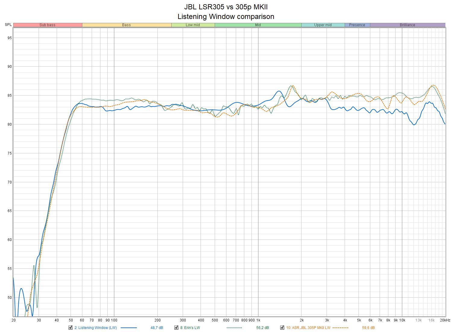 JBL LSR305 vs 305p MKII - Listening Window comparison.png
