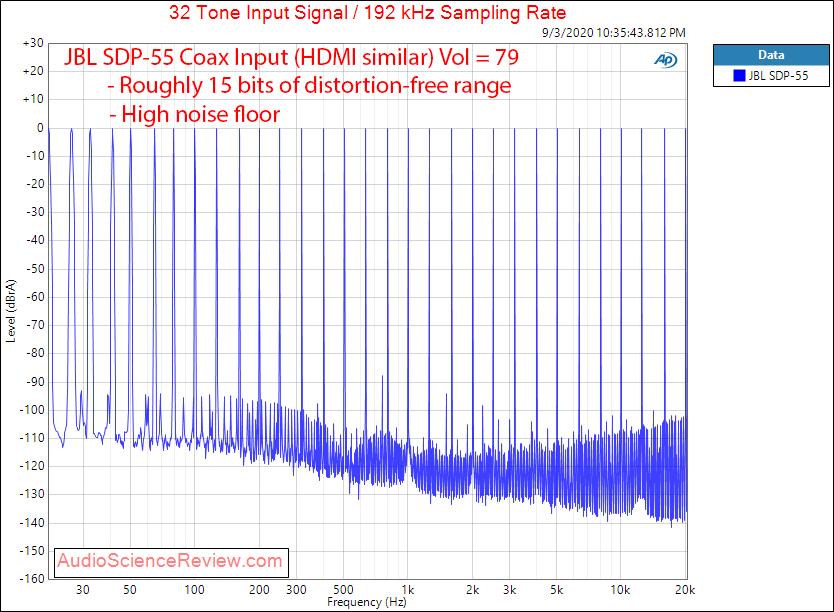 JBL SDP-55 AV Processor Coax Multitone Audio Measurements.png