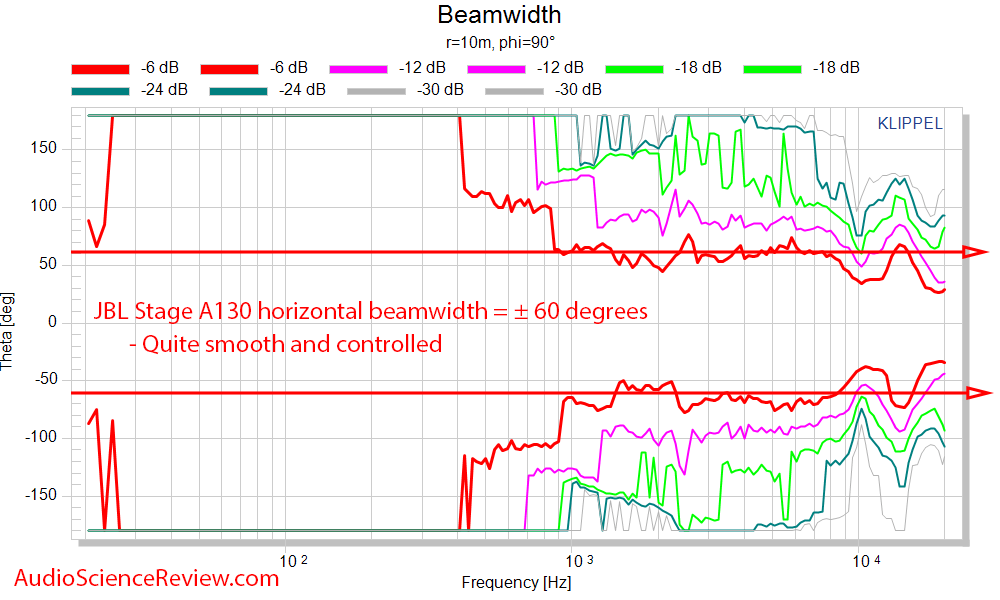 JBL Stage A130 Measurements horizontal beam width.png