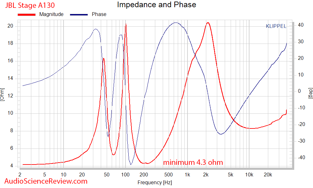 JBL Stage A130 Measurements Impedance and Phase.png