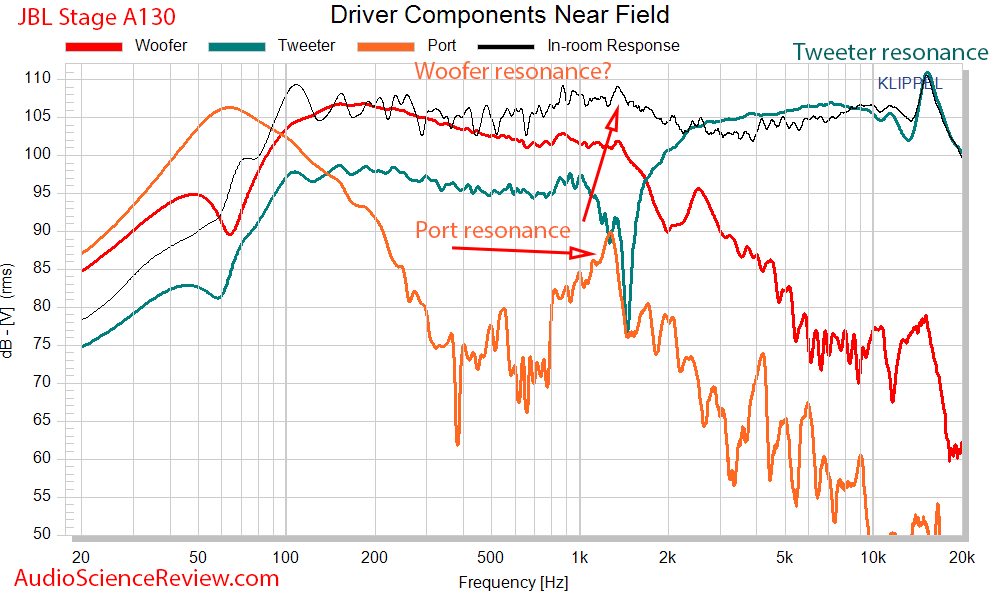 JBL Stage A130 Measurements Near-field driver response.png