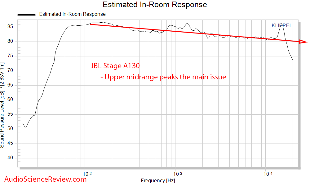 JBL Stage A130 Measurements Spinorama CEA2034 Predicted In-room Frequency Response.png