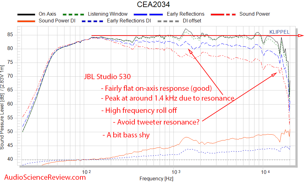 JBL Studio 530 Speaker Monitor CEA-2034 spinorama Audio Measurements.png