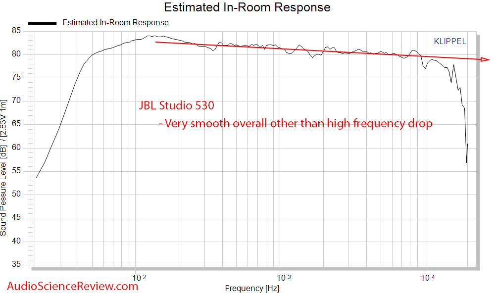 JBL Studio 530 Speaker Monitor CEA-2034 spinorama Predicted In-room Response Audio Measurements.png