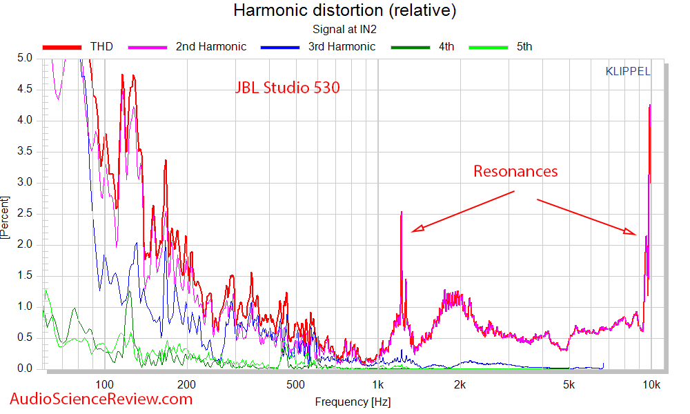 JBL Studio 530 Speaker Monitor Distortion Audio Measurements.png