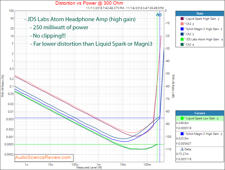 JDS Labs Atom Headphone Amplifier Power at 300 Ohm Compared Schiit Magni 3 Monoprice Liquid Sp...png