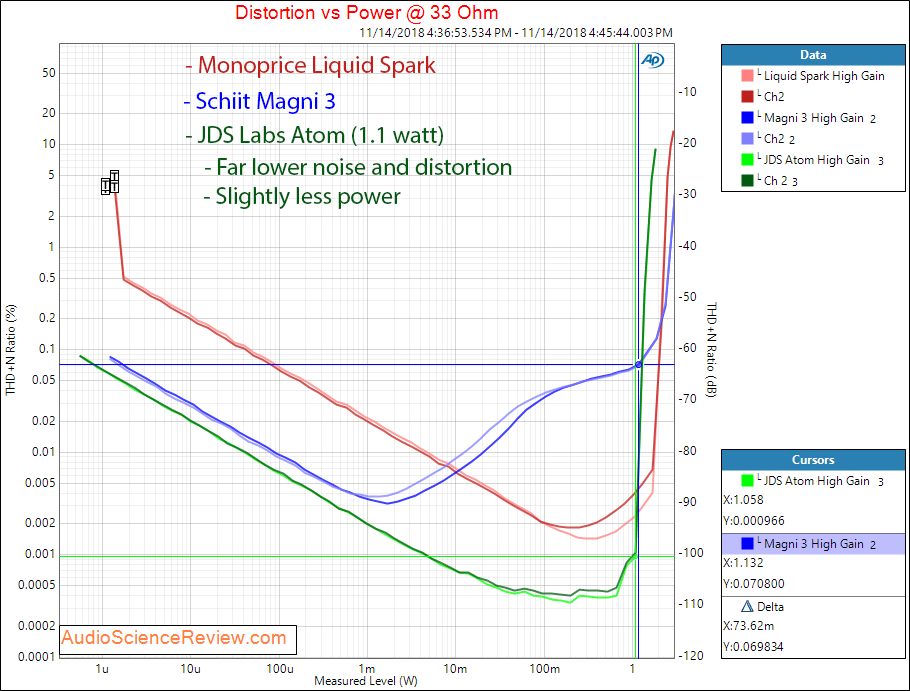 JDS Labs Atom Headphone Amplifier Power at 33 Ohm Compared Schiit Magni 3 Monoprice Liquid Spa...png
