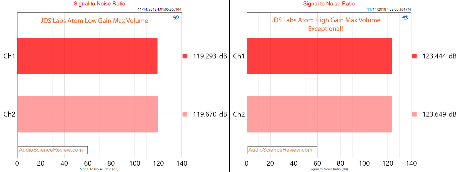 JDS Labs Atom Headphone Amplifier Power Signal to Noise Ratio Measurement.png