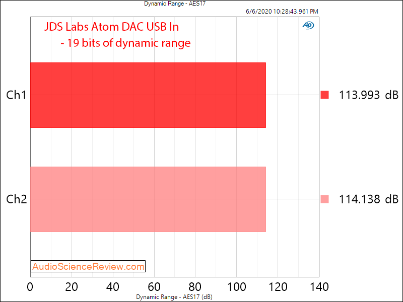 JDS Labs Atom USB DAC Dynamic Range Audio Measurements.png