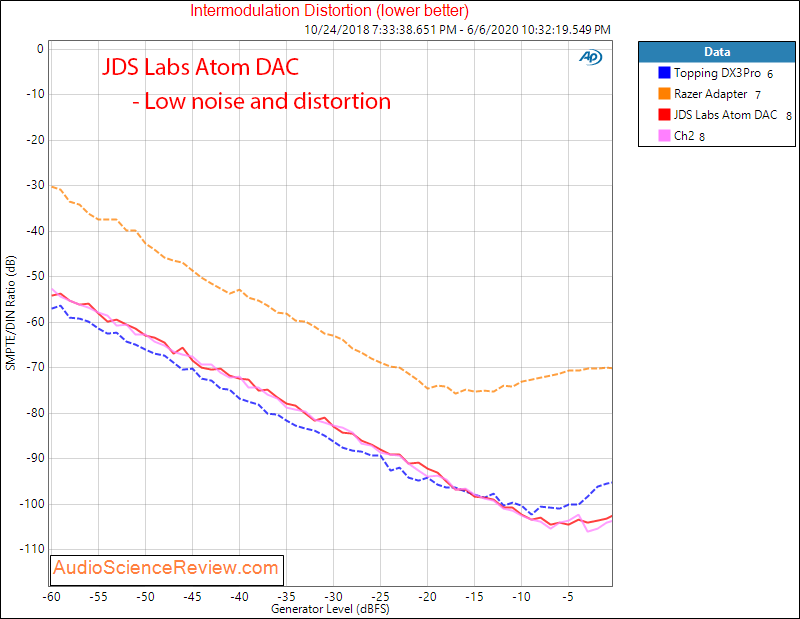 JDS Labs Atom USB DAC IMD Audio Measurements.png