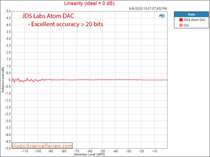 JDS Labs Atom USB DAC Linearity Audio Measurements.png