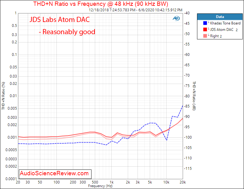 JDS Labs Atom USB DAC THD+N vs Freq Audio Measurements.png