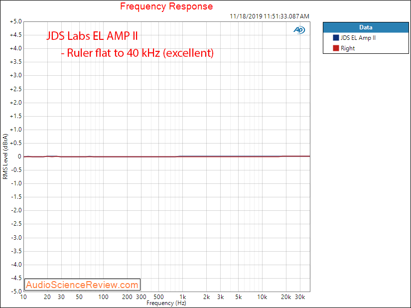 JDS Labs EL Amp II Frequency Response Audio Measurements.png