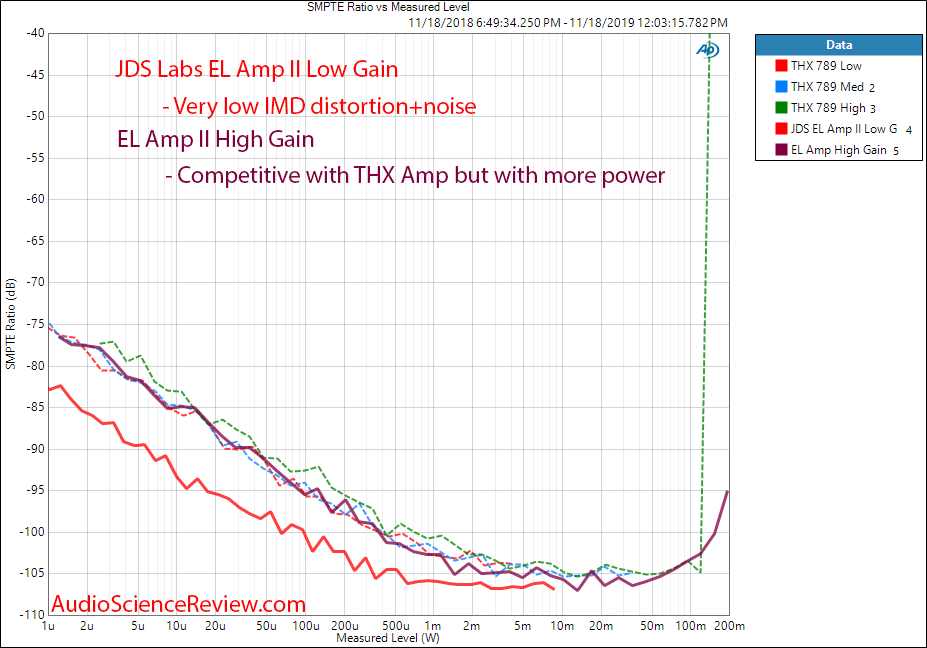 JDS Labs EL Amp II IMD versus Power Audio Measurements.png