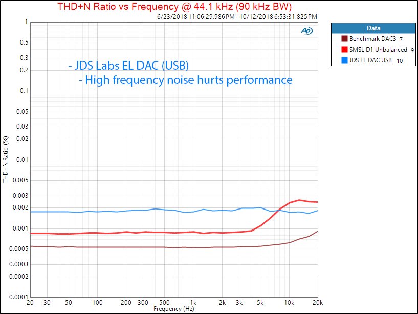 JDS Labs EL DAC SPDIF THD versus Frequency Measurement.png