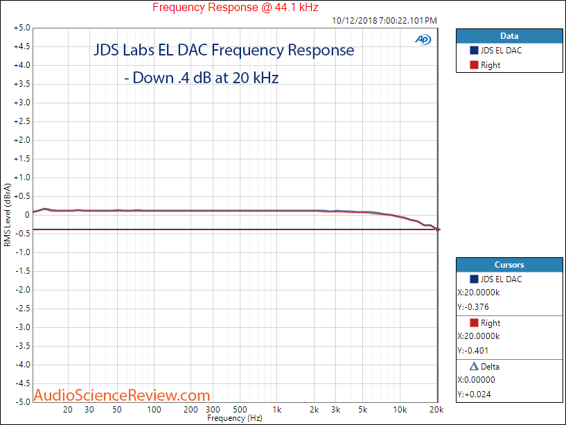 JDS Labs EL DAC USB Frequency Response Measurement.png