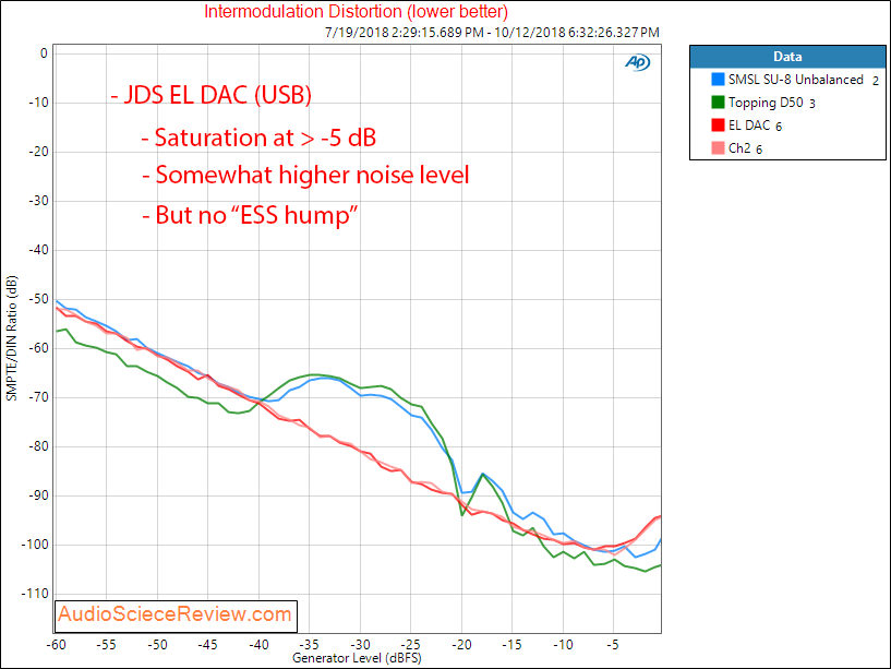 JDS Labs EL DAC USB Intermodulation distortion Measurement.png
