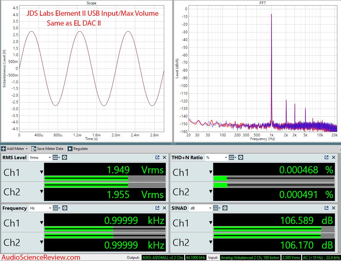 JDS Labs Element II Headphone Amplifier and DAC Audio Measurements.png