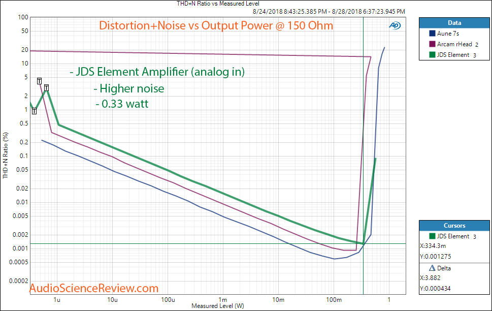 JDS The Element DAC and Headphone Amplifier Analog In THD vs Power at 150 ohm Measurement.png