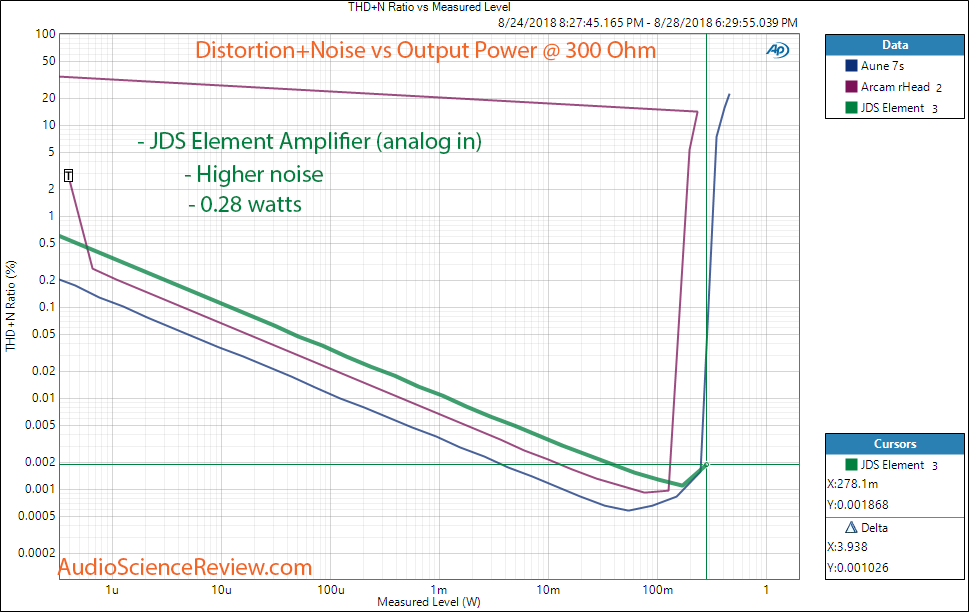 JDS The Element DAC and Headphone Amplifier Analog In THD vs Power at 300 ohm Measurement.png