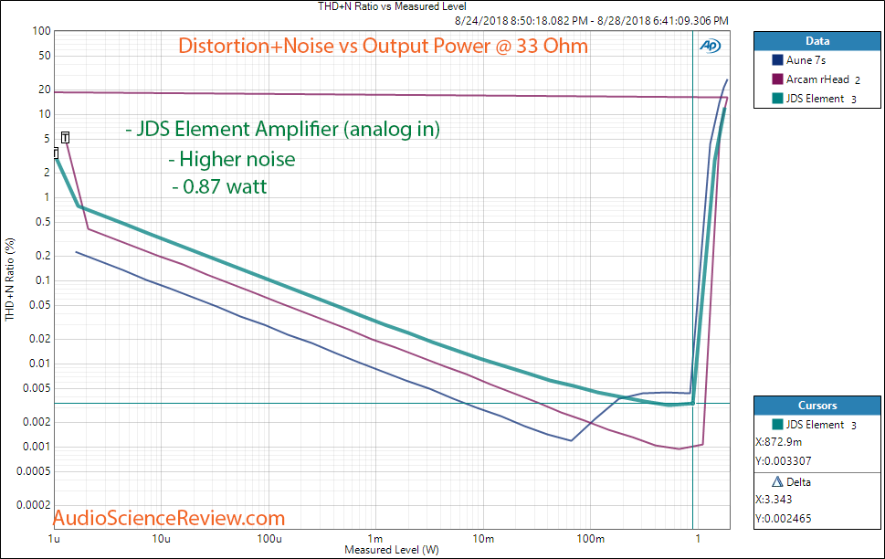 JDS The Element DAC and Headphone Amplifier Analog In THD vs Power at 33 ohm Measurement.png