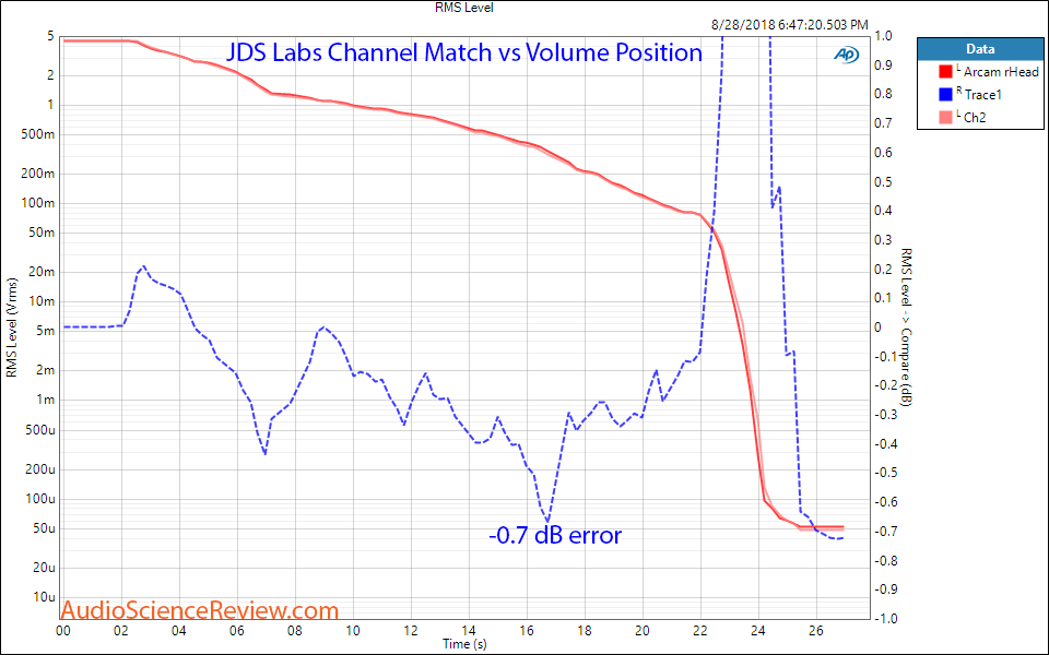 JDS The Element DAC and Headphone Amplifier Channel Match Measurement.png