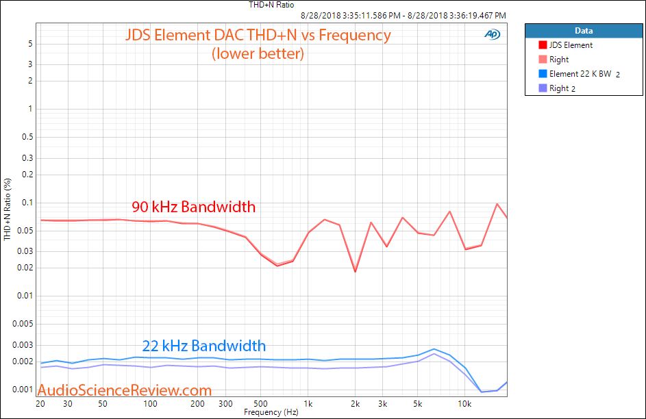 JDS The Element DAC and Headphone DAC THD vs Frequency Measurement.png