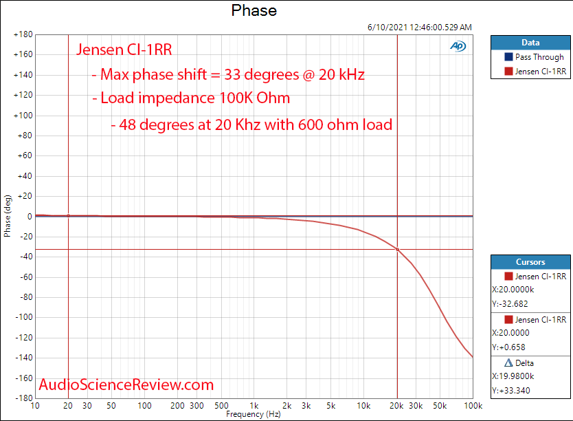 Jensen ISO-MAX CI-1RR Phase Mesaurements.png