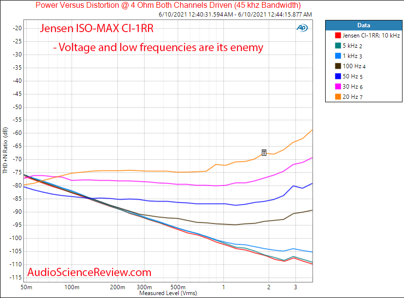 Jensen ISO-MAX CI-1RR THD+N vs Frequency vs Level Mesaurements.png