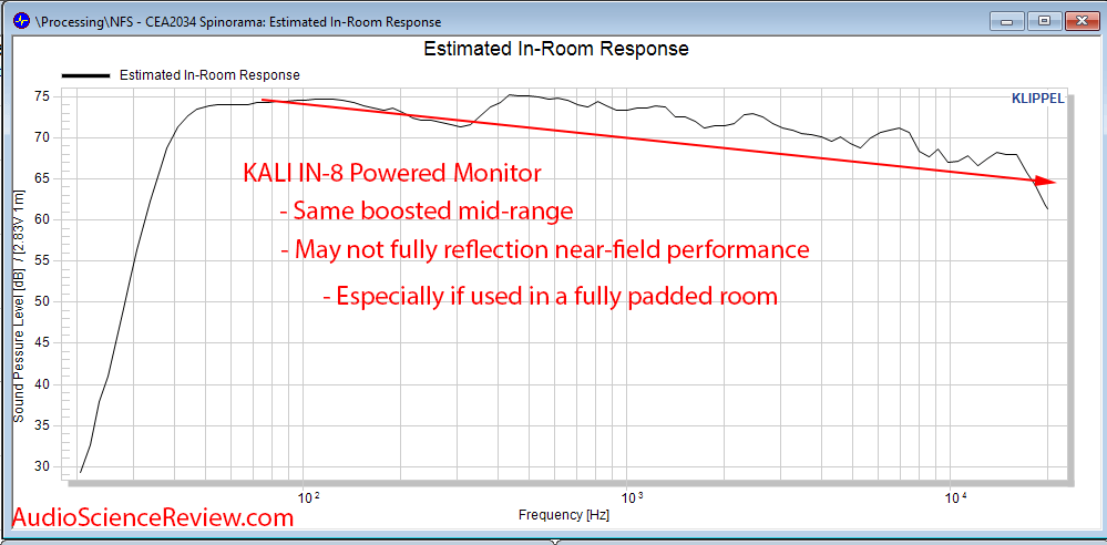 KALI AUDIO IN-8 Studio Monitor Powered Speaker CEA-2034 CTA-2034 Predicted In-room Response PI...png