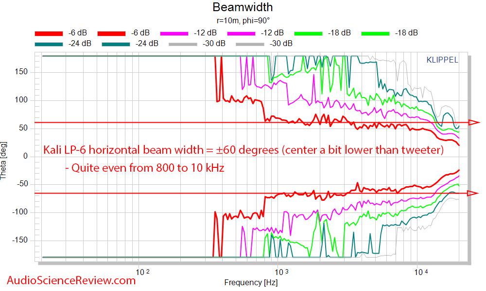 Kali LP-6 Measurements horizontal beam width.png