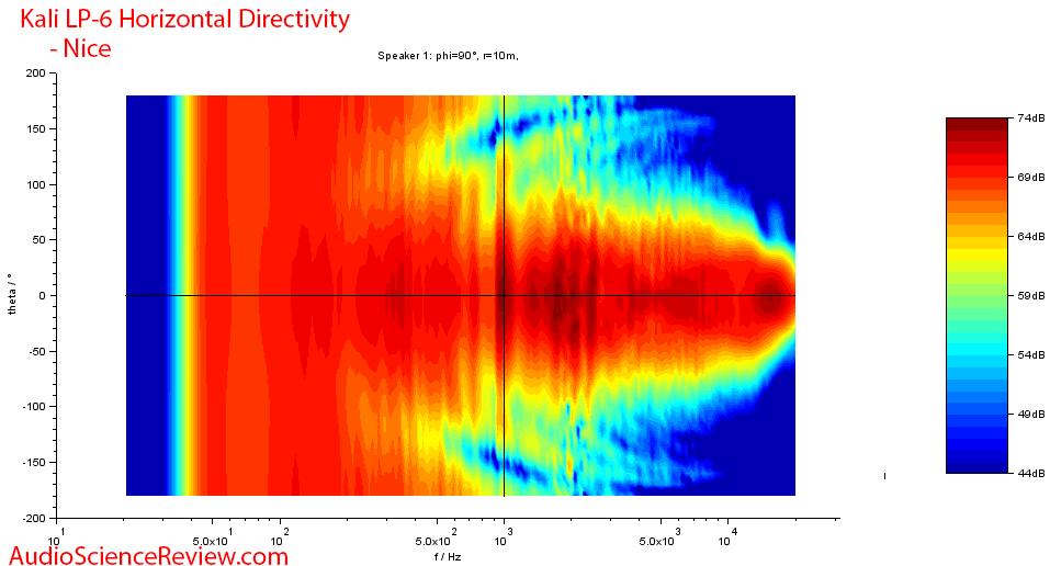 Kali LP-6 Measurements horizontal directivity.png