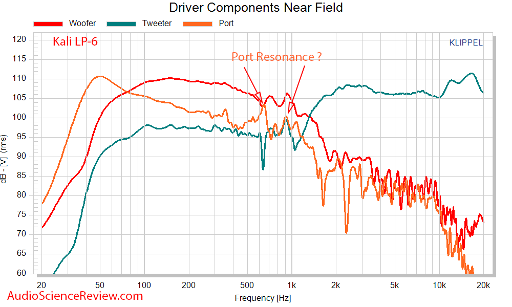 Kali LP-6 Measurements near-field driver frequency response.png