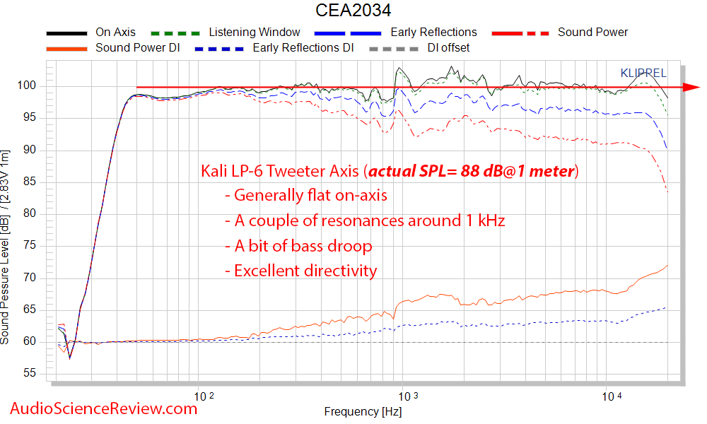 Kali LP-6 Measurements Spinorama CEA-2034 Frequency Response.png