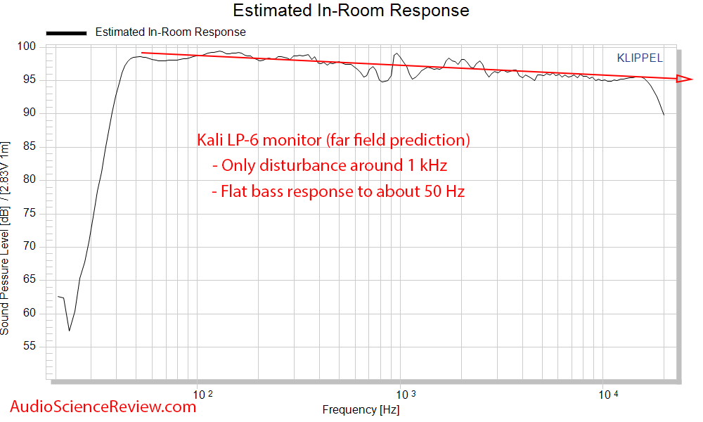 Kali LP-6 Measurements Spinorama CEA-2034 Predicted In-room Frequency Response.png